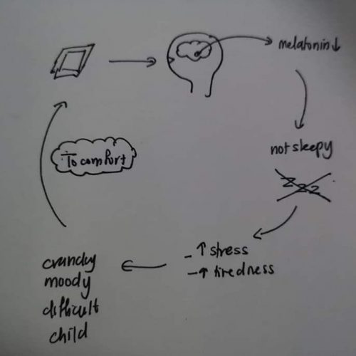 anak tantrum, bahaya gajet pada anak